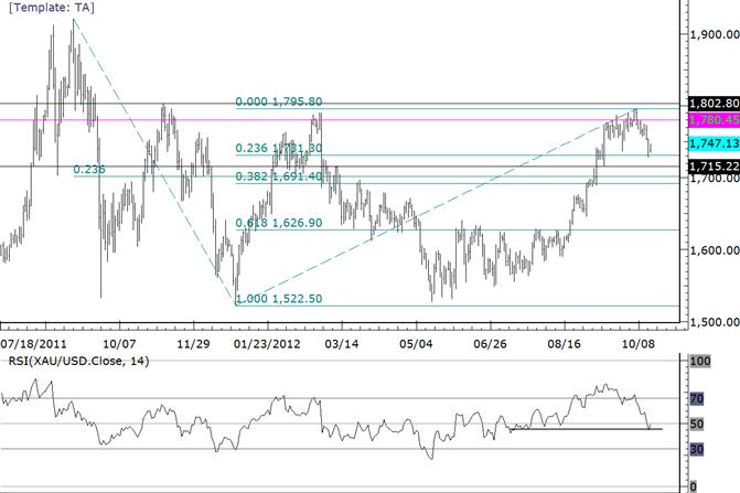 Gold Rebound nach Tag mit großer Down Range