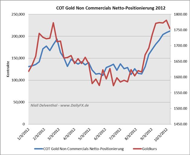 17.10. Technische Analyse - Rohstoffe: Gold, Silber, WTI & Brent Rohöle