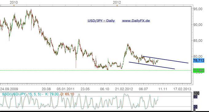 Eine fundamentale Betrachtung des USD/JPY