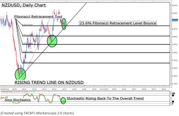 Kiwi versucht Aufwärtstrend über USD nach großem Fibonacci Bounce fortzuführen