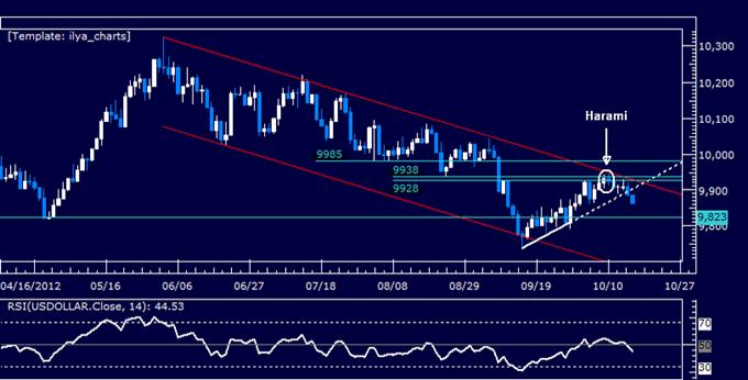 US_Dollar_Classic_Technical_Report_10.17.2012_body_Picture_5.png, US Dollar klassischer technischer Bericht 17.10.2012