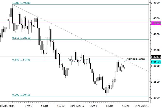 EURUSD Closes 10 Pips Short of 5 Month Closing High