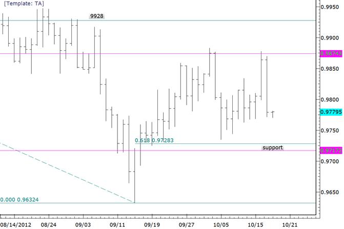 USDCAD Large Range Unfolds in Emotional Market