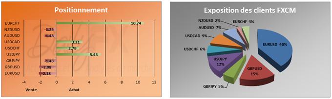 SSI du 18 octobre 2012: l'USDJPY conforte son sentiment haussier alors que la paire revient sur ses plus hauts depuis 4 semaines