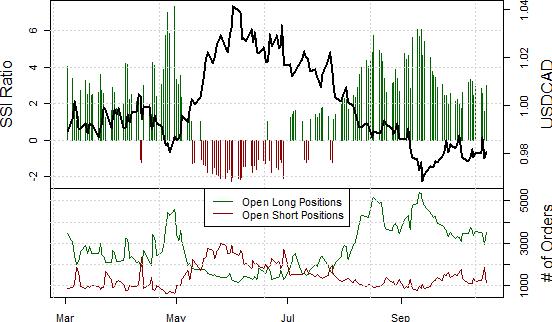 ssi_usd-cad_body_Picture_11.png, Trading Tendenz für Kanadischen Dollar gemäßigt