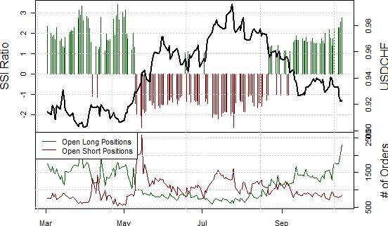 Ausblick des Schweizer Franken bevorzugt Gewinne
