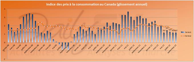 Canada: Indice des Prix à la consommation inférieur aux attentes