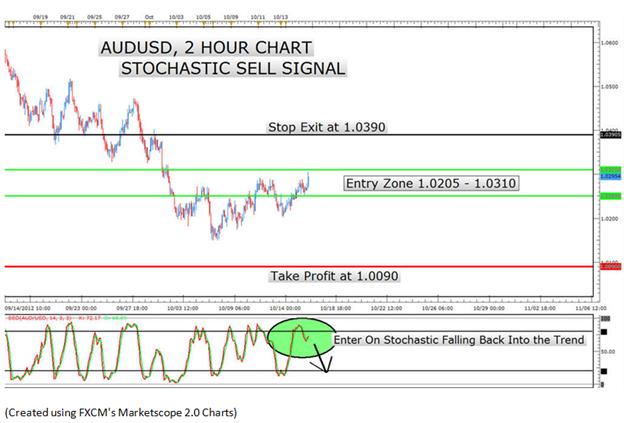L'échec du signal stochastique pour cette semaine de trading