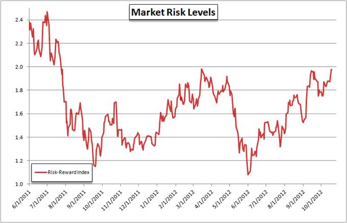 Risiko-Trends: Sentiment hält S&P 500 und Dollar Breakouts zurück