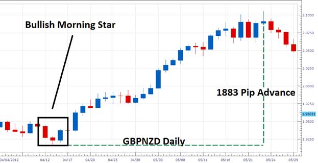 Trading_de_l_etoile_du_matin_haussiere___fr_body_Picture_1.png, Trading du chandelier en étoile du matin