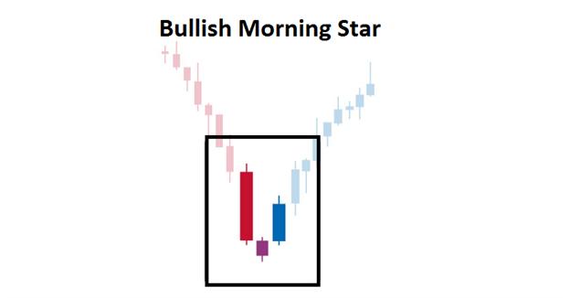 Trading_de_l_etoile_du_matin_haussiere___fr_body_Picture_2.png, Trading du chandelier en étoile du matin