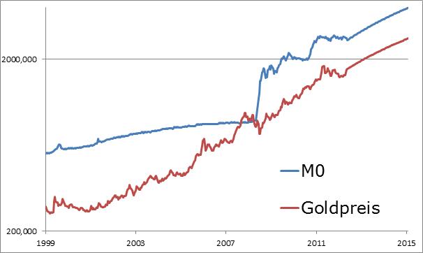 US.M0: Ein hohes fundamentales Kursziel für Gold