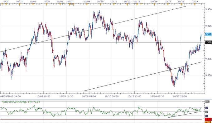 USD Index Threatens Bearish Trend Ahead Of FOMC, 3Q GDP
