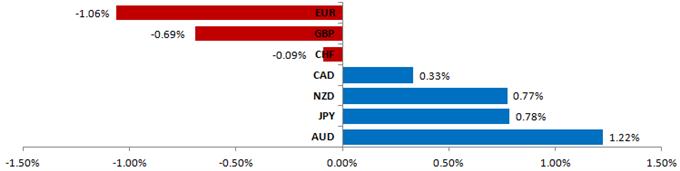 US Dollar Makes Headway vs. Japanese Yen, Struggles Elsewhere