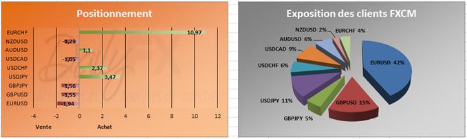 SSI du 22 Octobre: La majorité des traders particuliers restent à la hausse sur l'US Dollar et à la baisse sur l'Euro