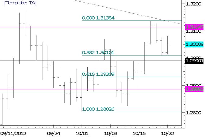 EUR/USD von tieferem Rückgang bedroht
