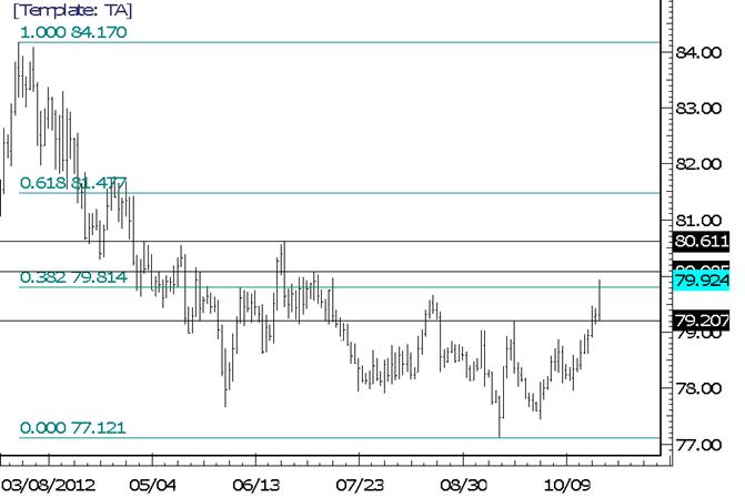 USDJPY Large Range Day Produces Pivot at 7921
