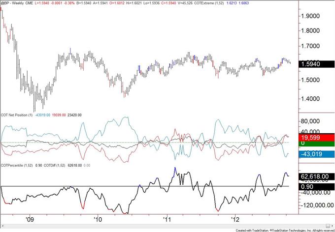 British_Pound_Positioning_at_Levels_Consistent_with_Top_body_GBP.png, Britisches Pfund Positionierung übereinstimmend mit Top