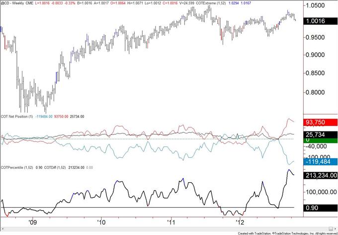 British_Pound_Positioning_at_Levels_Consistent_with_Top_body_cad.png, Britisches Pfund Positionierung übereinstimmend mit Top