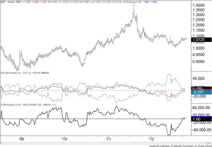British_Pound_Positioning_at_Levels_Consistent_with_Top_body_chf.png, Britisches Pfund Positionierung übereinstimmend mit Top