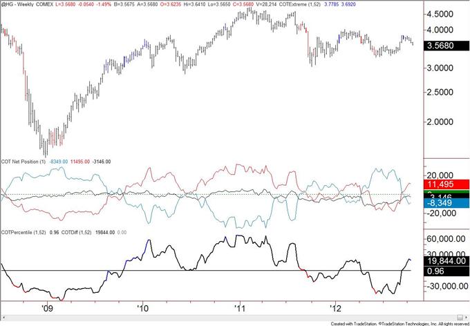 British_Pound_Positioning_at_Levels_Consistent_with_Top_body_copper.png, Britisches Pfund Positionierung übereinstimmend mit Top