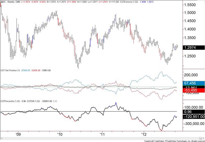 British_Pound_Positioning_at_Levels_Consistent_with_Top_body_eur.png, Britisches Pfund Positionierung übereinstimmend mit Top