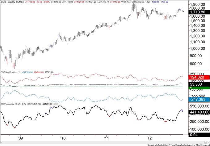 British_Pound_Positioning_at_Levels_Consistent_with_Top_body_gold.png, Britisches Pfund Positionierung übereinstimmend mit Top