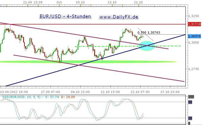 Solider Wochenstart vom Euro - über 1,3080 in Richtung September-Hoch?