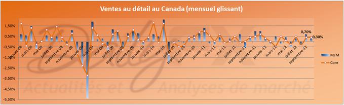 Statu quo concernant les statistiques au Canada