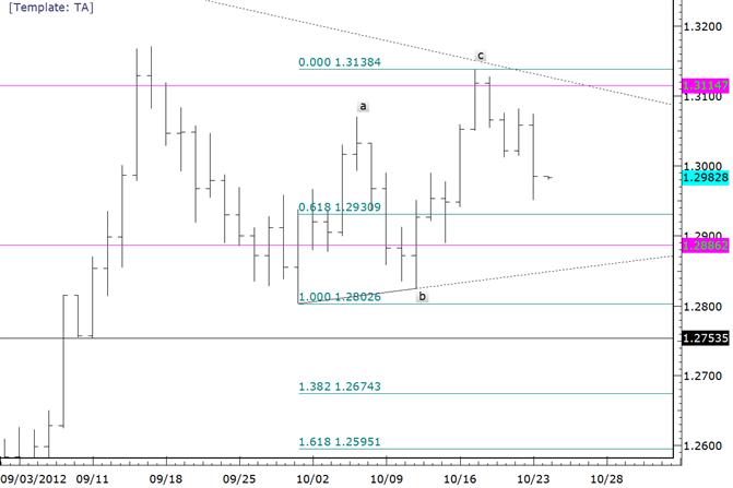 Forex Technical Analysis: EURUSD at Risk Below Monday High