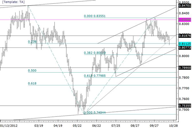 Forex Technical Analysis: NZDUSD Closes Beneath Trendline