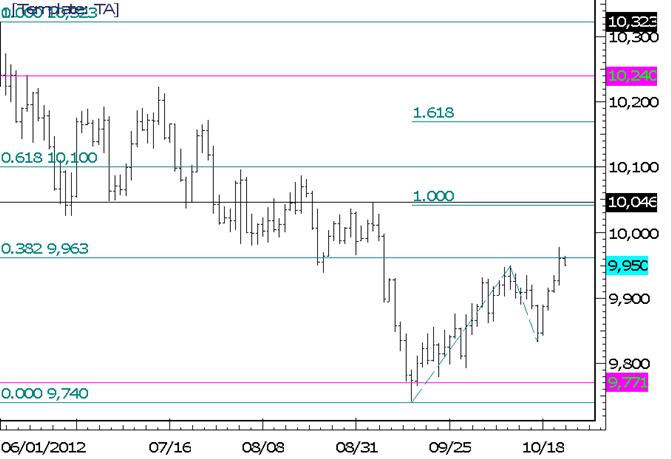 Forex Technical Analysis: USDOLLAR Trades to Fibonacci Resistance