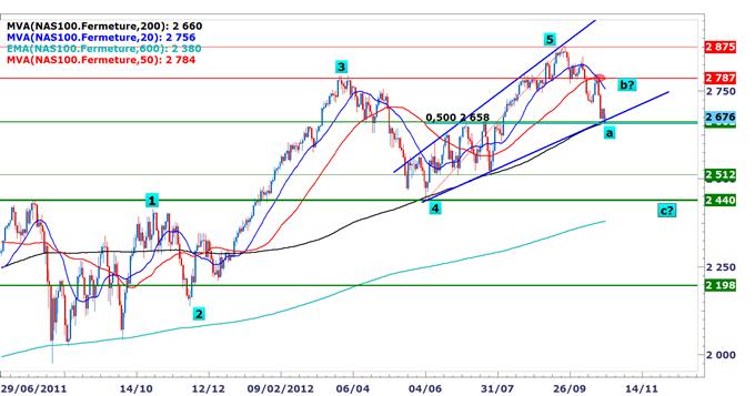 NASDAQ100 : La correction pourrait se poursuivre vers les 2440