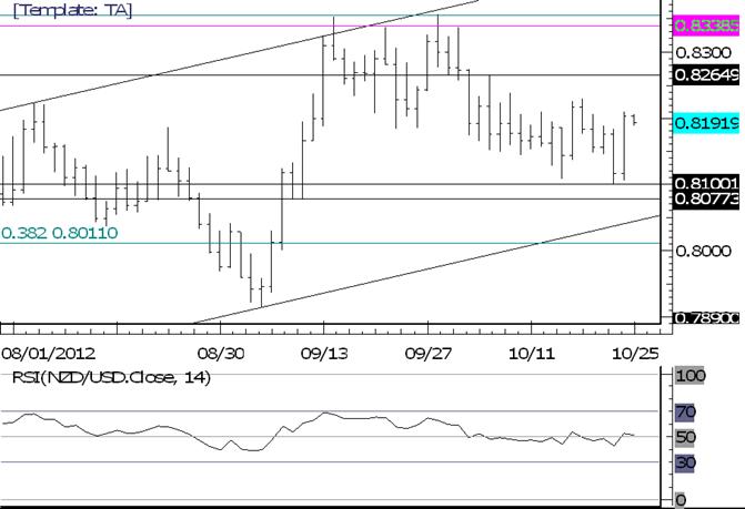 FOREX Technical Analysis: NZDUSD False Trendline Break
