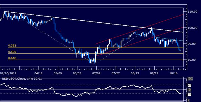 COMMODITIES_Crude_Oil_Gold_Aim_Higher_as_Market_Sentiment_Improves_body_Picture_3.png, ROHSTOFFE: Gold könnte aufgrund von US-Daten steigen, Öl wartet auf Bestandsbericht