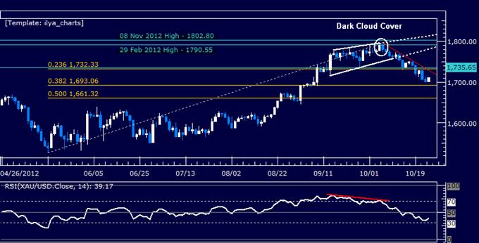 COMMODITIES_Crude_Oil_Gold_Aim_Higher_as_Market_Sentiment_Improves_body_Picture_4.png, ROHSTOFFE: Gold könnte aufgrund von US-Daten steigen, Öl wartet auf Bestandsbericht