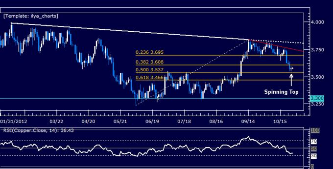 COMMODITIES_Crude_Oil_Gold_Aim_Higher_as_Market_Sentiment_Improves_body_Picture_6.png, ROHSTOFFE: Gold könnte aufgrund von US-Daten steigen, Öl wartet auf Bestandsbericht