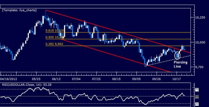 FOREX ANALYSIS: US Dollar Pulls Back as S&P 500 Selloff Stalls