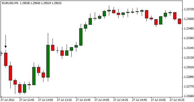 FOREX_NEWS_Trading_the_Advance_3Q_U.S._GDP_Report_body_ScreenShot092.png, FOREX NEWS: Trading the Advance 3Q U.S. GDP Report