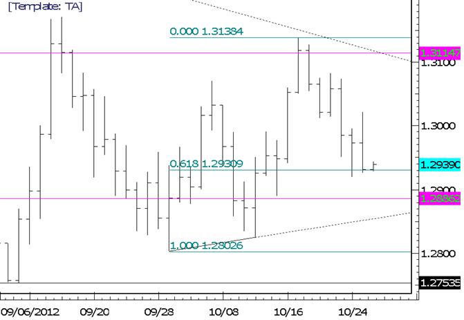 FOREX Technische Analyse: Starkes EUR/USD Trading vor Unterstützung