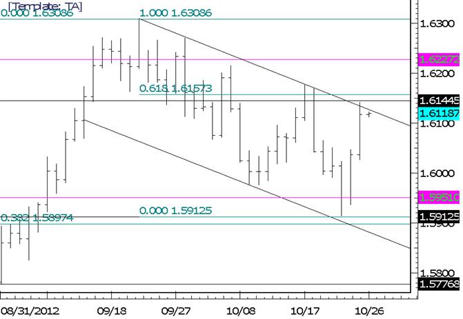 FOREX Technical Analysis: British Pound Rallies into Resistance