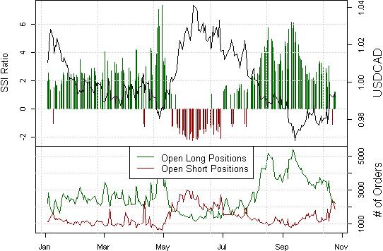 FOREX ANALYSIS: Canadian Dollar Forecast to Decline
