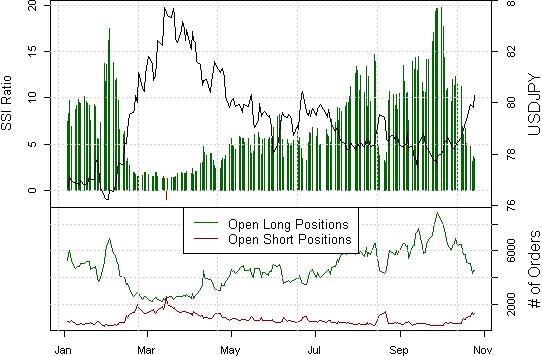 FOREX ANALYSIS: Japanese Yen Declines in Store
