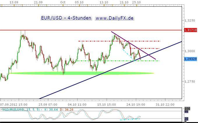 Durchwachsenes Bild im EUR/USD zum Wochenschluss