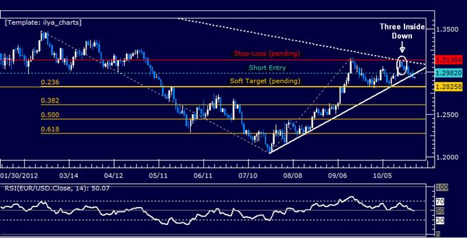 Forex Analysis: EURUSD Yields Short Trade Setup