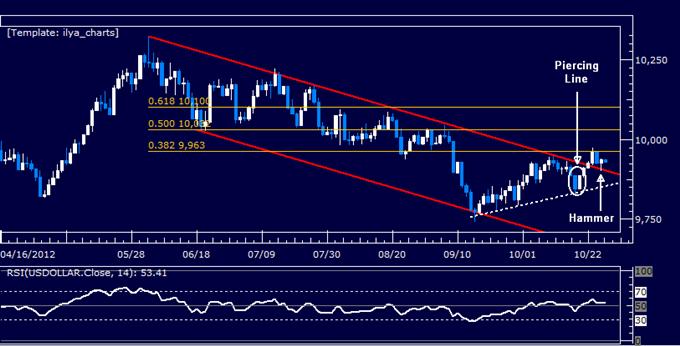 Forex Analyse: US Dollar klassischer technischer Bericht 26.10.2012