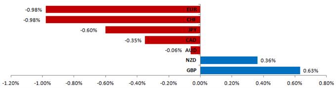 Forex Analysis: US Dollar Gains Expected vs. Euro, Japanese Yen