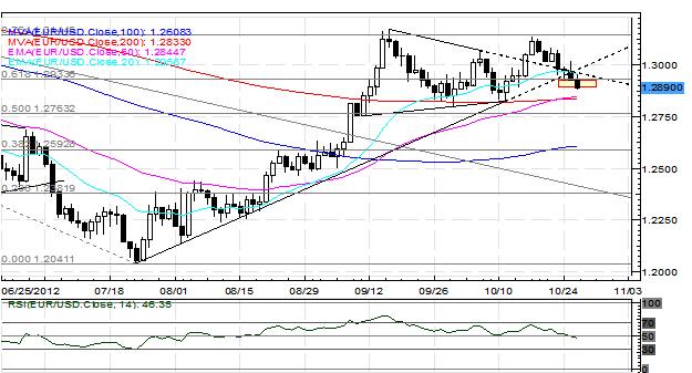 BRL USD Chart Yahoo! Finance