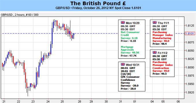 FOREX: British Pound Forecast Depends on US Nonfarm Payrolls