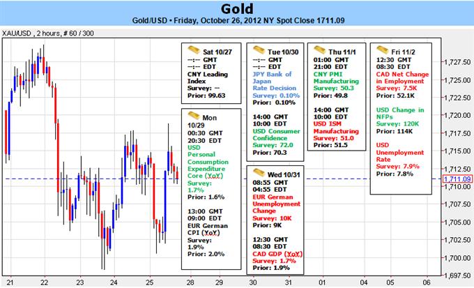 FOREX : l'or fixe le support clé avant le rapport NFP américain ; le niveau 1693$ reste critique